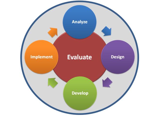 Acronym: Analysis, Design, Development, Implementation, Evaluation