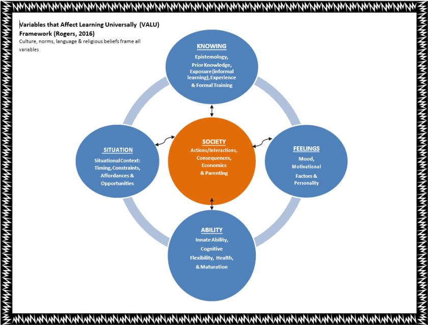 Concept Map of the Variables that Affect Learning Universally