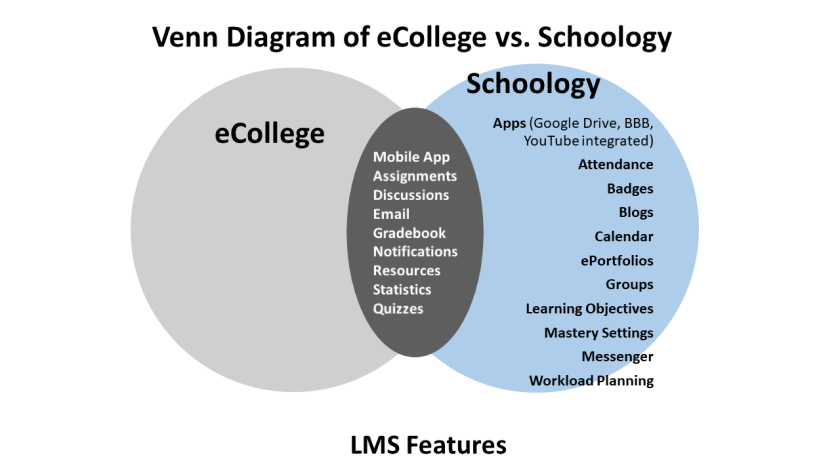 Venn Diagram comparing the features of eCollege and Schoology with Schoology providing twice as many.