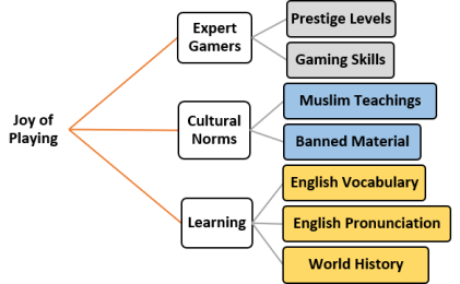 Concept map of emergent themes from digital gaming are joy of playing (main), expert gamers, cultural norms, and learning (subthemes).
